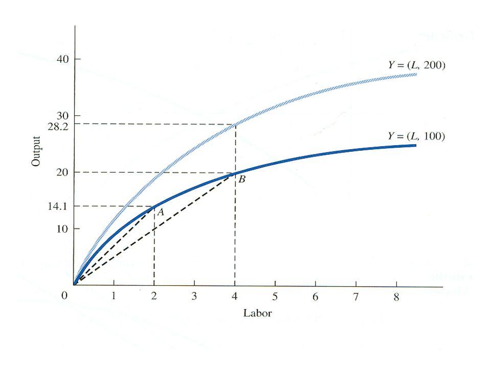 Solow (Neoklasik) Büyüme Modeli Tanımlanan üretim fonksiyonunda üretim faktörleri biribirleri ile sürekli ikâme edilebilmektedir.