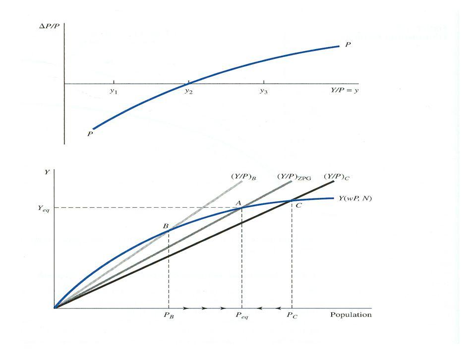 Solow Modelinde Teknoloji ve Nüfus'un ΔL/L = n (Nüfusun sabit hızda artması) k=K/L L arttığına göre aynı oranda yatırımın artması gerekir.