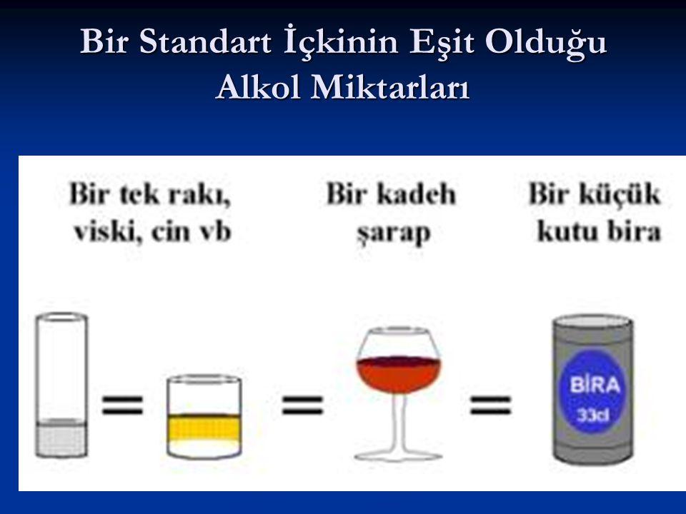 Bir Standart İçkinin Eşit Olduğu Alkol Miktarları