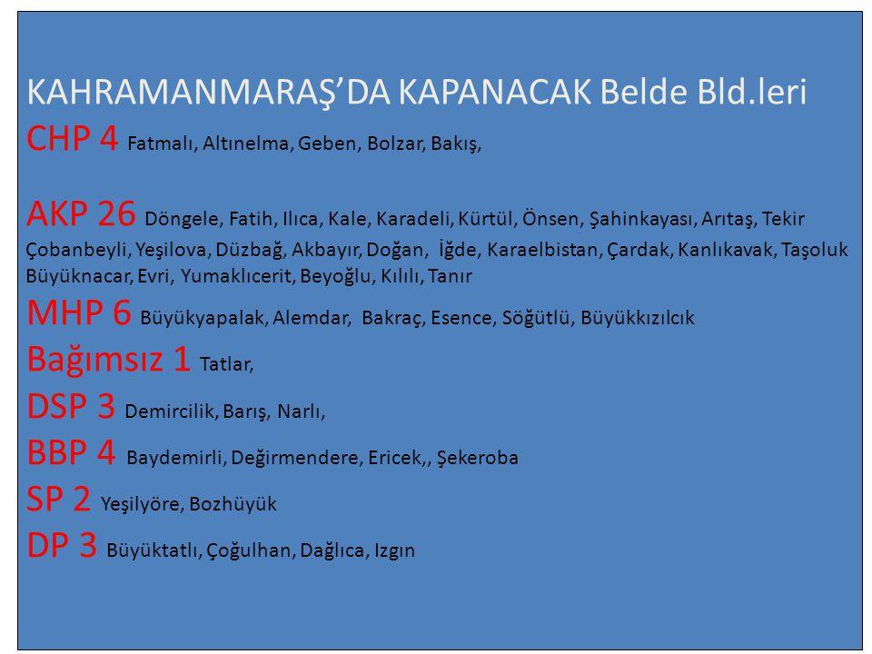 KAHRAMANMARAŞ'DA KAPANACAK Belde Bld.leri CHP 4 Fatmalı, Altınelma, Geben, Bolzar, Bakış, AKP 26 Döngele, Fatih, Ilıca, Kale, Karadeli, Kürtül, Önsen,