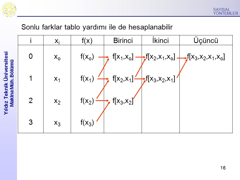 16 Yıldız Teknik Üniversitesi Makina Müh. Bölümü SAYISAL YÖNTEMLER Sonlu farklar tablo yardımı ile de hesaplanabilir ixixi f(x)BirinciİkinciÜçüncü 0xo