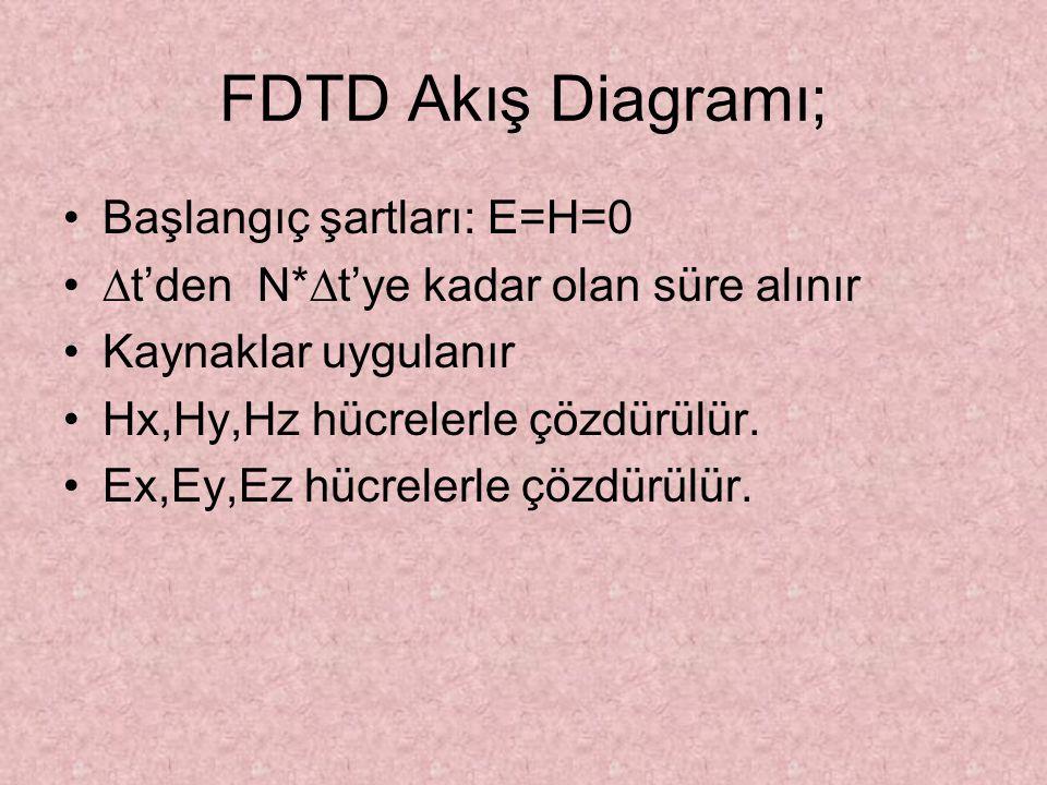 FDTD Akış Diagramı; Başlangıç şartları: E=H=0 ∆t'den N*∆t'ye kadar olan süre alınır Kaynaklar uygulanır Hx,Hy,Hz hücrelerle çözdürülür. Ex,Ey,Ez hücre