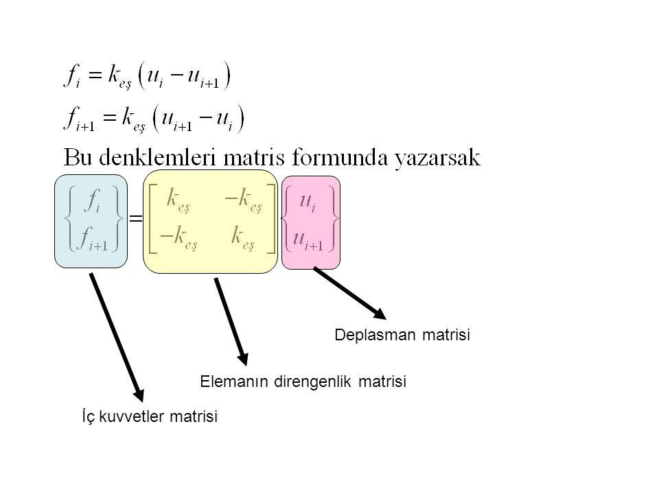 İç kuvvetler matrisi Elemanın direngenlik matrisi Deplasman matrisi