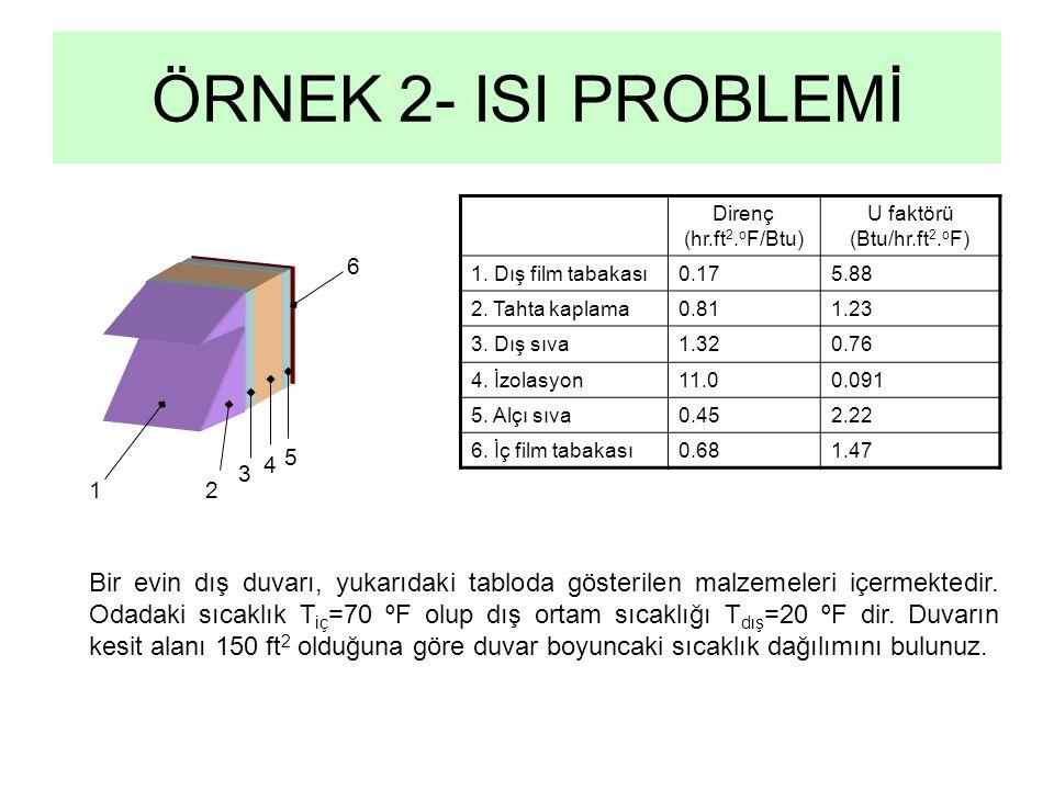 ÖRNEK 2- ISI PROBLEMİ 6 4 3 21 5 Direnç (hr.ft 2. o F/Btu) U faktörü (Btu/hr.ft 2. o F) 1. Dış film tabakası0.175.88 2. Tahta kaplama0.811.23 3. Dış s