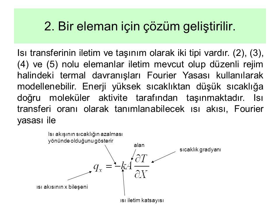 2. Bir eleman için çözüm geliştirilir. Isı transferinin iletim ve taşınım olarak iki tipi vardır. (2), (3), (4) ve (5) nolu elemanlar iletim mevcut ol