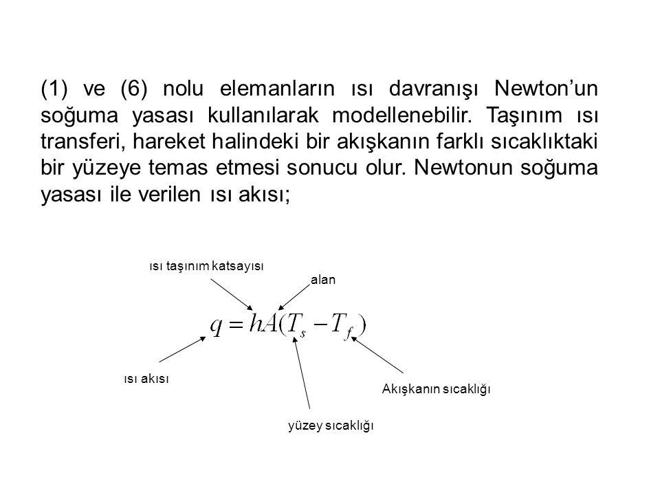(1) ve (6) nolu elemanların ısı davranışı Newton'un soğuma yasası kullanılarak modellenebilir. Taşınım ısı transferi, hareket halindeki bir akışkanın