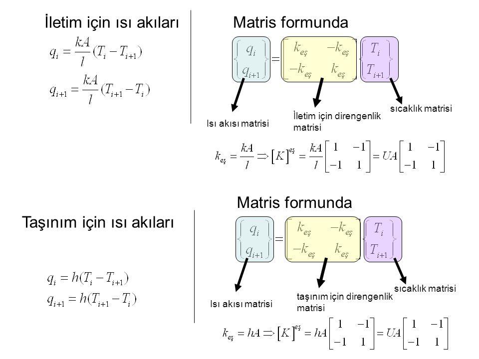 Matris formundaİletim için ısı akıları sıcaklık matrisi İletim için direngenlik matrisi Isı akısı matrisi Taşınım için ısı akıları Matris formunda sıc