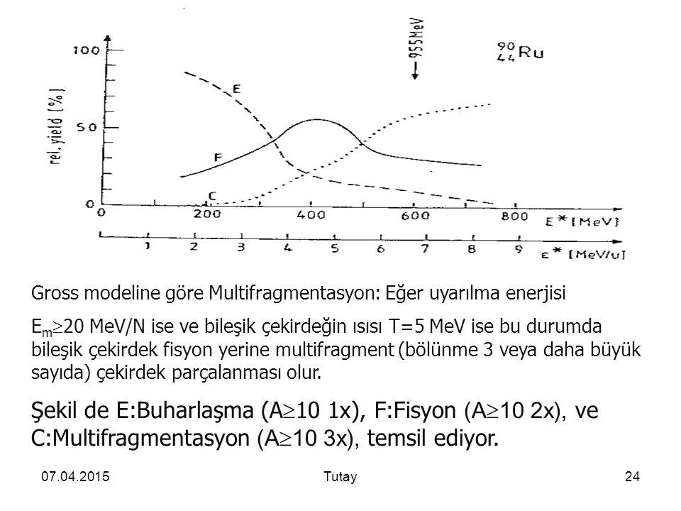 07.04.2015Tutay24 Gross modeline göre Multifragmentasyon: Eğer uyarılma enerjisi E m  20 MeV/N ise ve bileşik çekirdeğin ısısı T=5 MeV ise bu durumda bileşik çekirdek fisyon yerine multifragment (bölünme 3 veya daha büyük sayıda) çekirdek parçalanması olur.