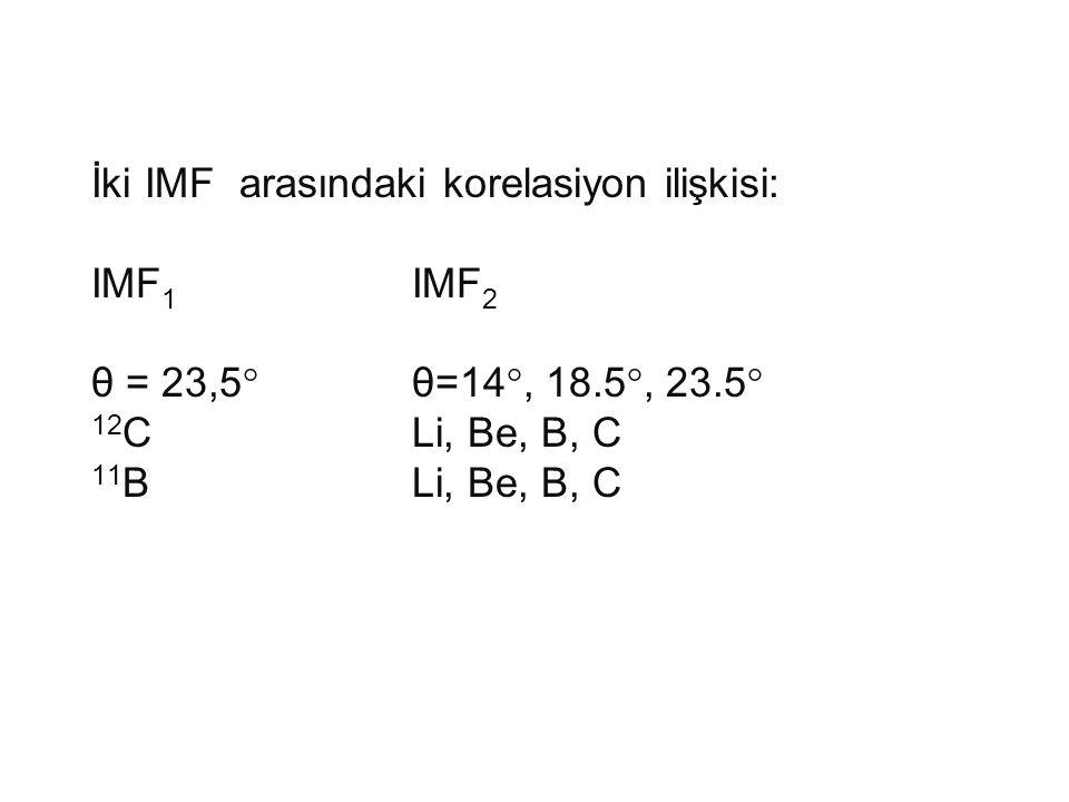İki IMF arasındaki korelasiyon ilişkisi: IMF 1 IMF 2 θ = 23,5°θ=14°, 18.5°, 23.5° 12 CLi, Be, B, C 11 BLi, Be, B, C