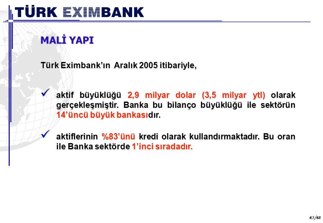 65 65/68 Türk Eximbank'ın Aralık 2005 itibariyle, aktif büyüklüğü 2,9 milyar dolar (3,5 milyar ytl) olarak gerçekleşmiştir. Banka bu bilanço büyüklüğü