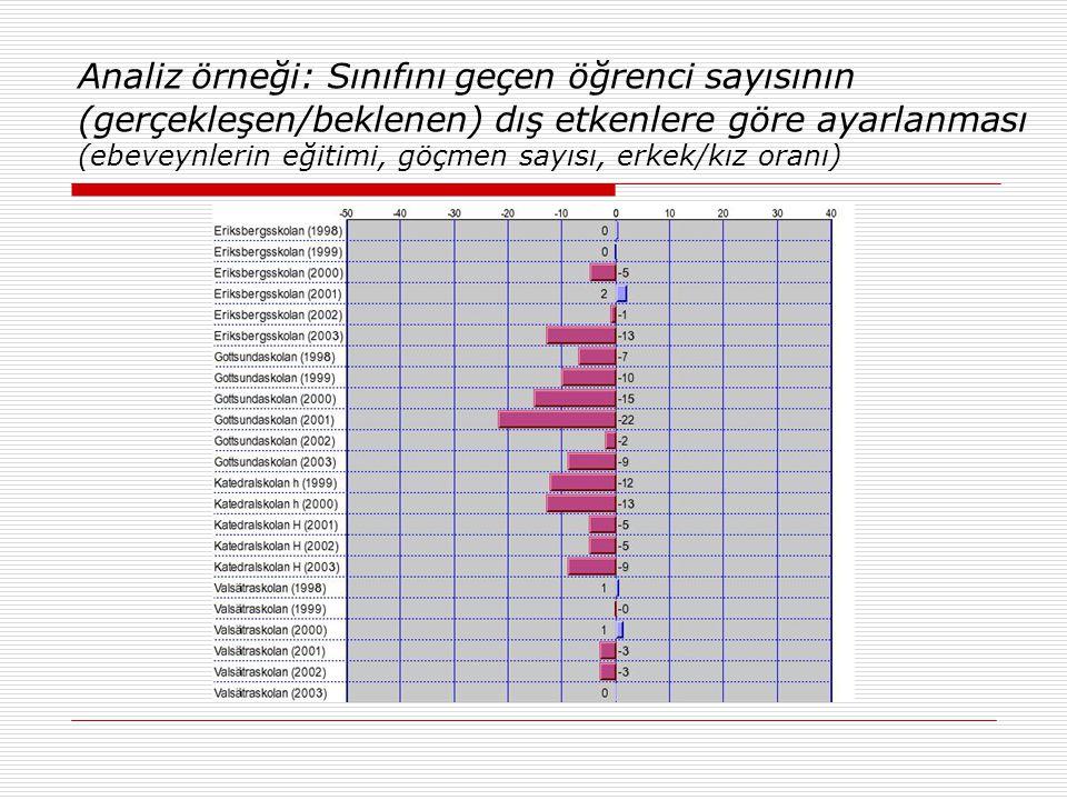 Analiz örneği: Sınıfını geçen öğrenci sayısının (gerçekleşen/beklenen) dış etkenlere göre ayarlanması (ebeveynlerin eğitimi, göçmen sayısı, erkek/kız oranı)