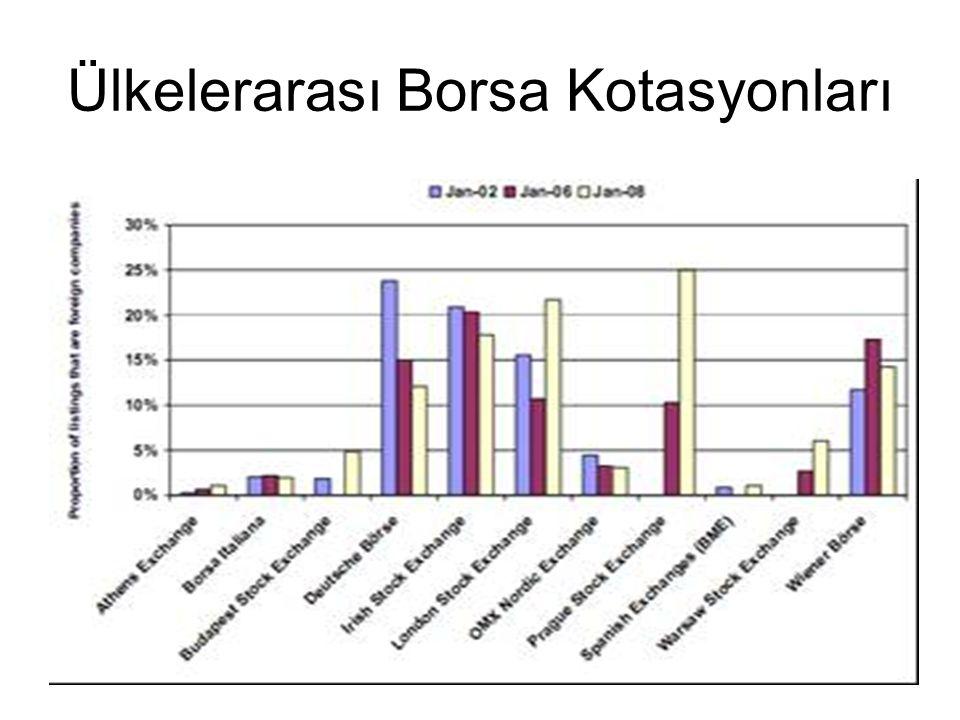 13 Ülkelerarası Borsa Kotasyonları