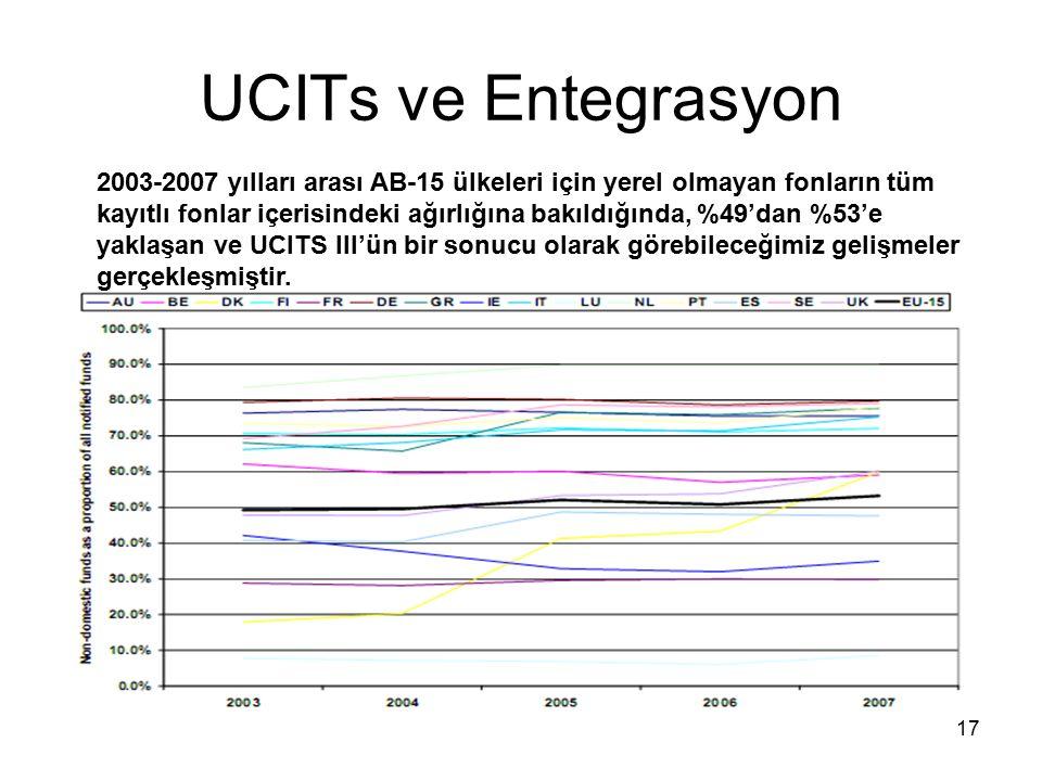 17 UCITs ve Entegrasyon 2003-2007 yılları arası AB-15 ülkeleri için yerel olmayan fonların tüm kayıtlı fonlar içerisindeki ağırlığına bakıldığında, %49'dan %53'e yaklaşan ve UCITS III'ün bir sonucu olarak görebileceğimiz gelişmeler gerçekleşmiştir.