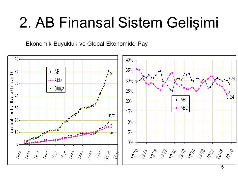 5 2. AB Finansal Sistem Gelişimi Ekonomik Büyüklük ve Global Ekonomide Pay