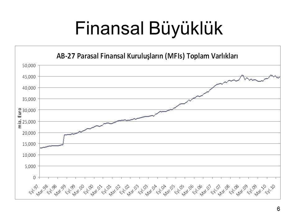 6 Finansal Büyüklük