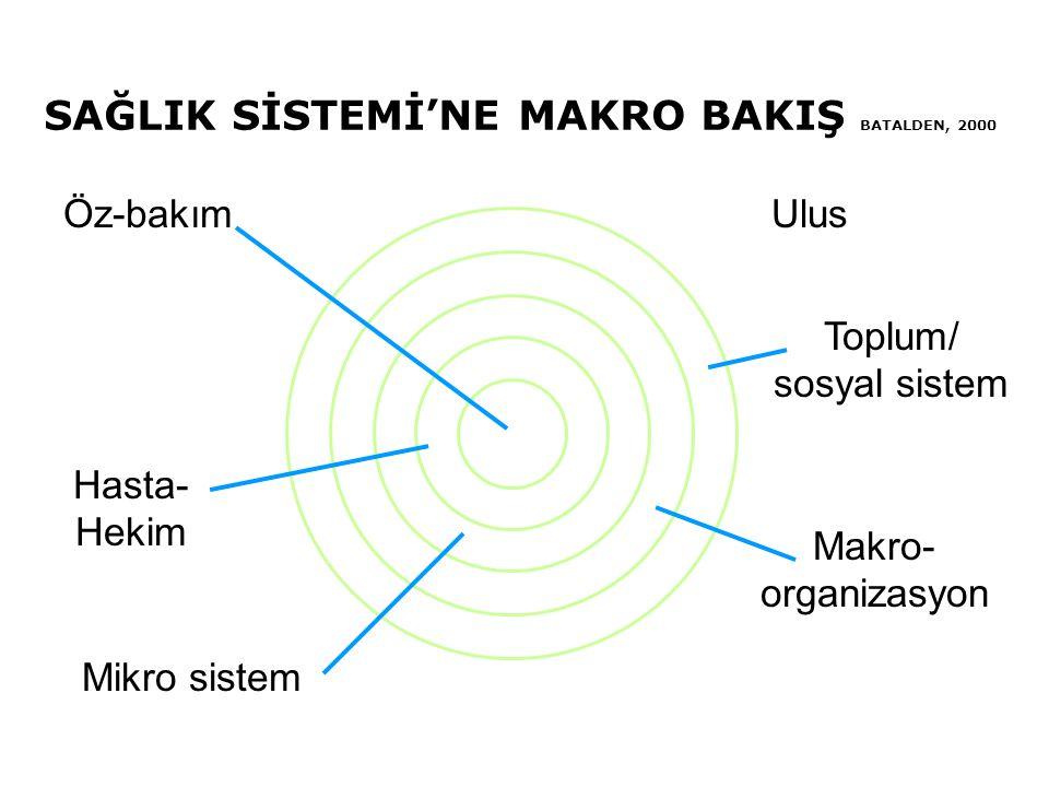 SAĞLIK SİSTEMİ'NE MAKRO BAKIŞ BATALDEN, 2000 Öz-bakım Hasta- Hekim Mikro sistem Ulus Toplum/ sosyal sistem Makro- organizasyon