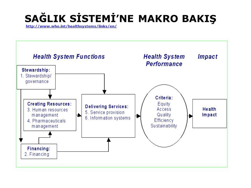 SAĞLIK SİSTEMİ'NE MAKRO BAKIŞ http://www.who.int/healthsystems/links/en/