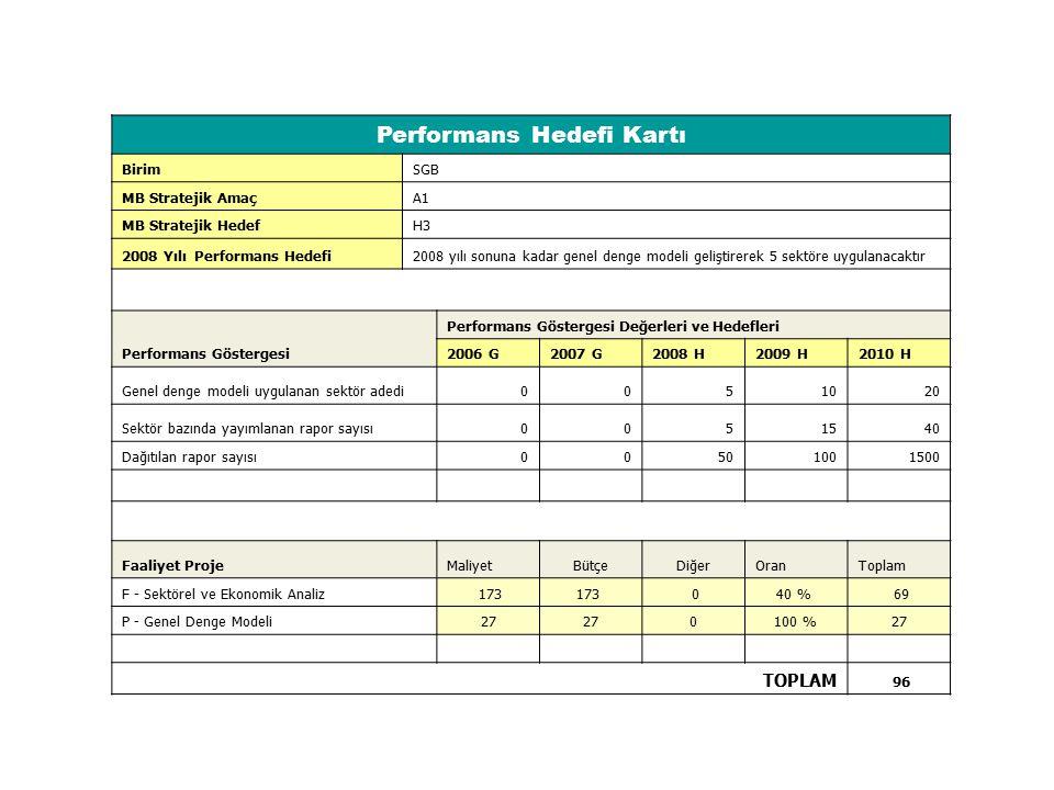 Performans Hedefi Kartı BirimSGB MB Stratejik AmaçA1 MB Stratejik HedefH3 2008 Yılı Performans Hedefi2008 yılı sonuna kadar genel denge modeli gelişti