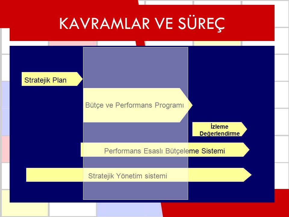 KAVRAMLAR VE SÜREÇ Stratejik Plan Stratejik Yönetim sistemi Performans P.Bütçe İzleme Değerlendirme Bütçe ve Performans Programı Performans Esaslı Büt