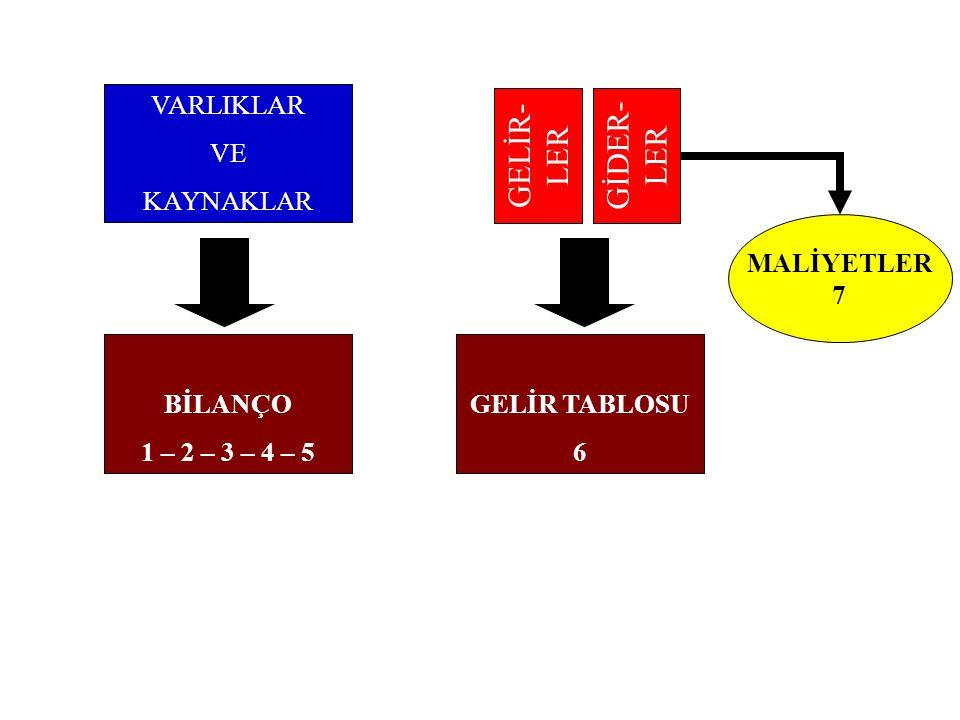 MALİYET (GİDER) HESAPLARI AKTİF KARAKTERLİDİR