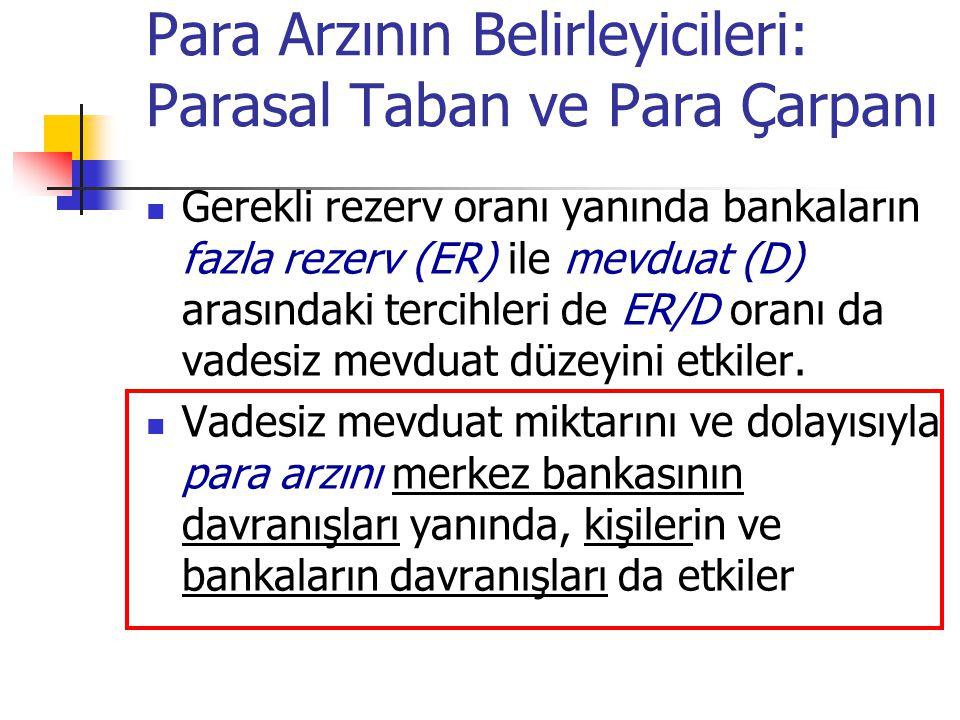 Para Arzının Belirleyicileri: Parasal Taban ve Para Çarpanı Gerekli rezerv oranı yanında bankaların fazla rezerv (ER) ile mevduat (D) arasındaki terci