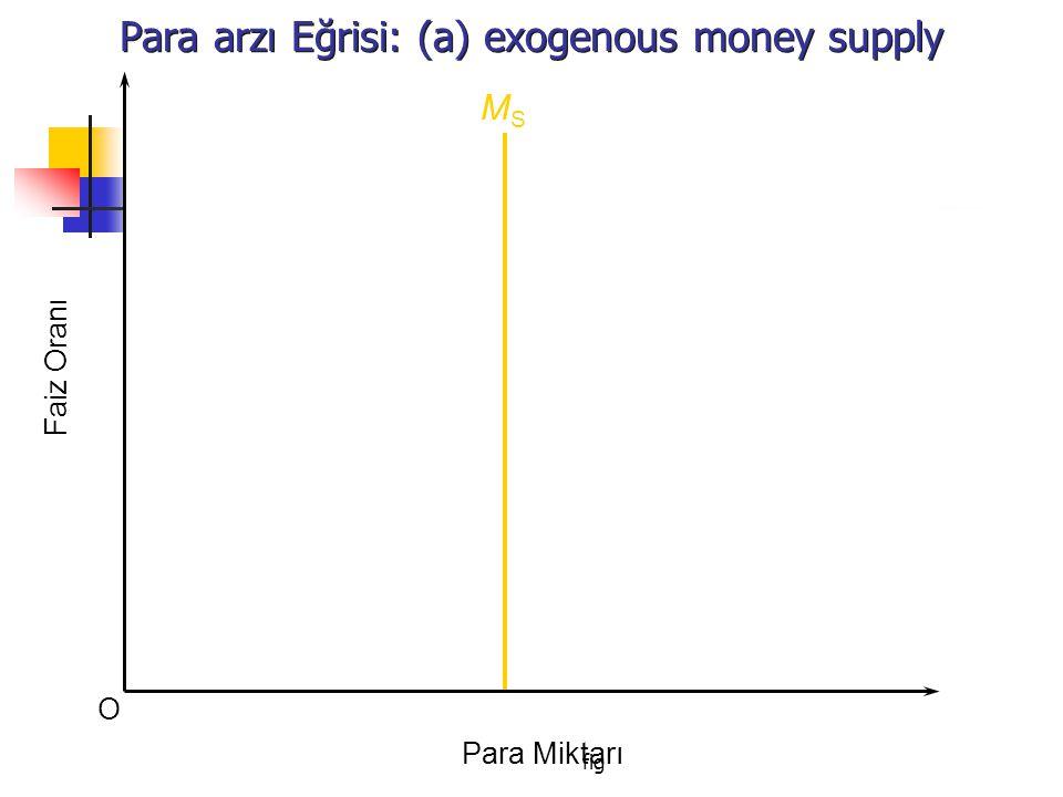 fig Para arzı Eğrisi: (a) exogenous money supply O Faiz Oranı Para Miktarı MSMS