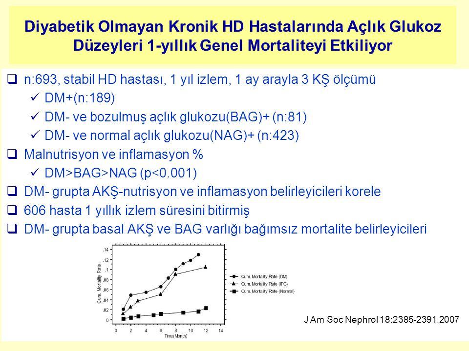 Diyabetik Olmayan Kronik HD Hastalarında Açlık Glukoz Düzeyleri 1-yıllık Genel Mortaliteyi Etkiliyor  n:693, stabil HD hastası, 1 yıl izlem, 1 ay ara