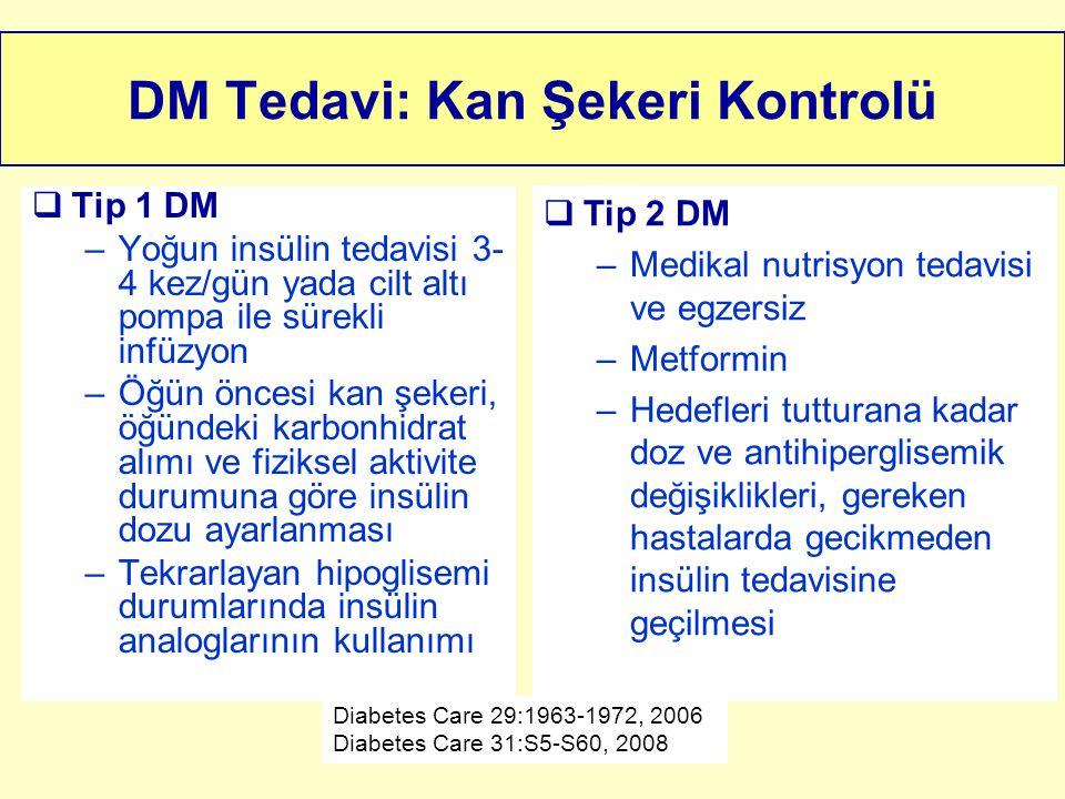 DM Tedavi: Kan Şekeri Kontrolü  Tip 1 DM –Yoğun insülin tedavisi 3- 4 kez/gün yada cilt altı pompa ile sürekli infüzyon –Öğün öncesi kan şekeri, öğün