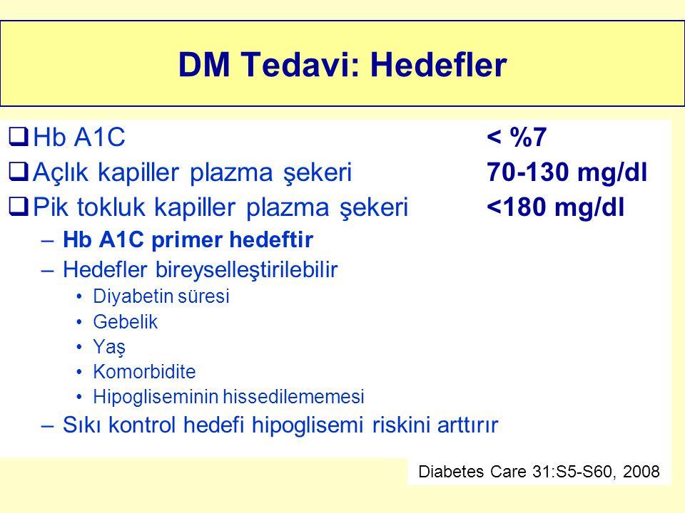DM Tedavi: Hedefler  Hb A1C< %7  Açlık kapiller plazma şekeri70-130 mg/dl  Pik tokluk kapiller plazma şekeri<180 mg/dl –Hb A1C primer hedeftir –Hed
