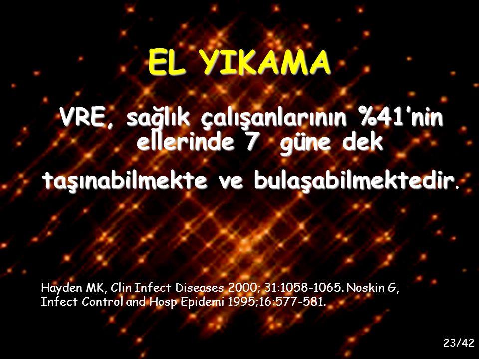 23/42 EL YIKAMA VRE, sağlık çalışanlarının %41'nin ellerinde 7 güne dek taşınabilmekte ve bulaşabilmektedir taşınabilmekte ve bulaşabilmektedir. Hayde