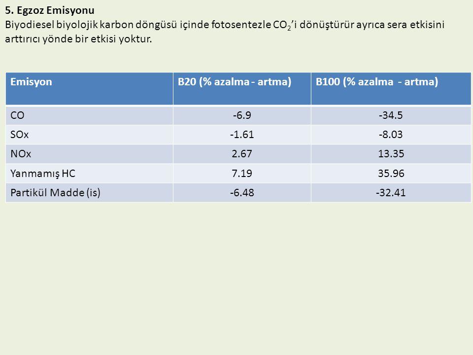 5. Egzoz Emisyonu Biyodiesel biyolojik karbon döngüsü içinde fotosentezle CO 2 'i dönüştürür ayrıca sera etkisini arttırıcı yönde bir etkisi yoktur. E