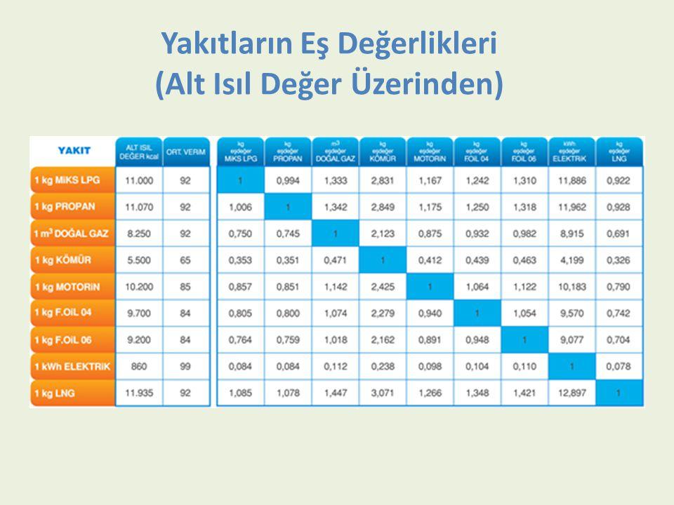 Yakıtların Eş Değerlikleri (Alt Isıl Değer Üzerinden)