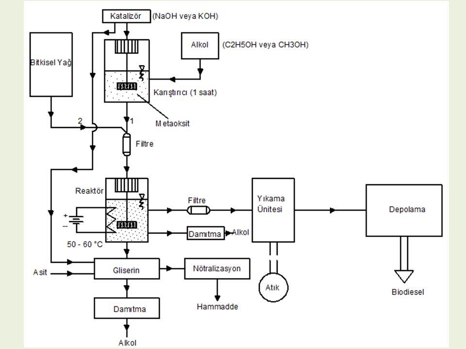 1.Alkol ve Katalizörün Karıştırılması (Metaoksit oluşumu): V : Biodiesel'e dönüştürülecek bitkisel yağ miktarı [l] NaOH Miktarı = 3.5xV [g] CH 3 OH Miktarı = 0.2xV [l] 2.