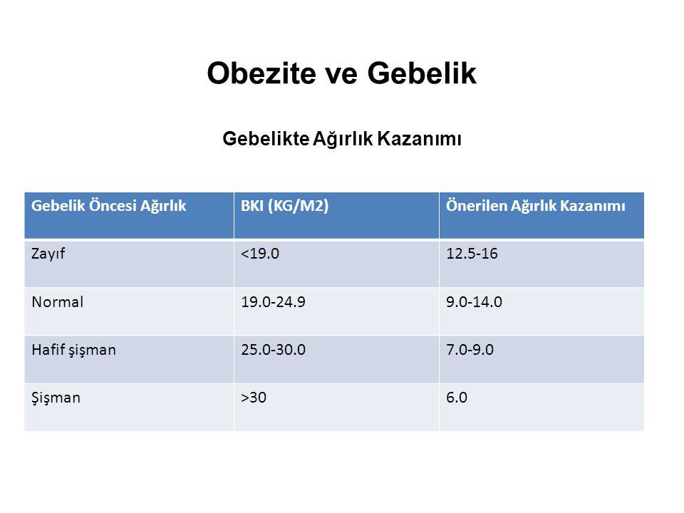 Obezite ve Gebelik Gebelikte Ağırlık Kazanımı Gebelik Öncesi AğırlıkBKI (KG/M2)Önerilen Ağırlık Kazanımı Zayıf<19.012.5-16 Normal19.0-24.99.0-14.0 Haf