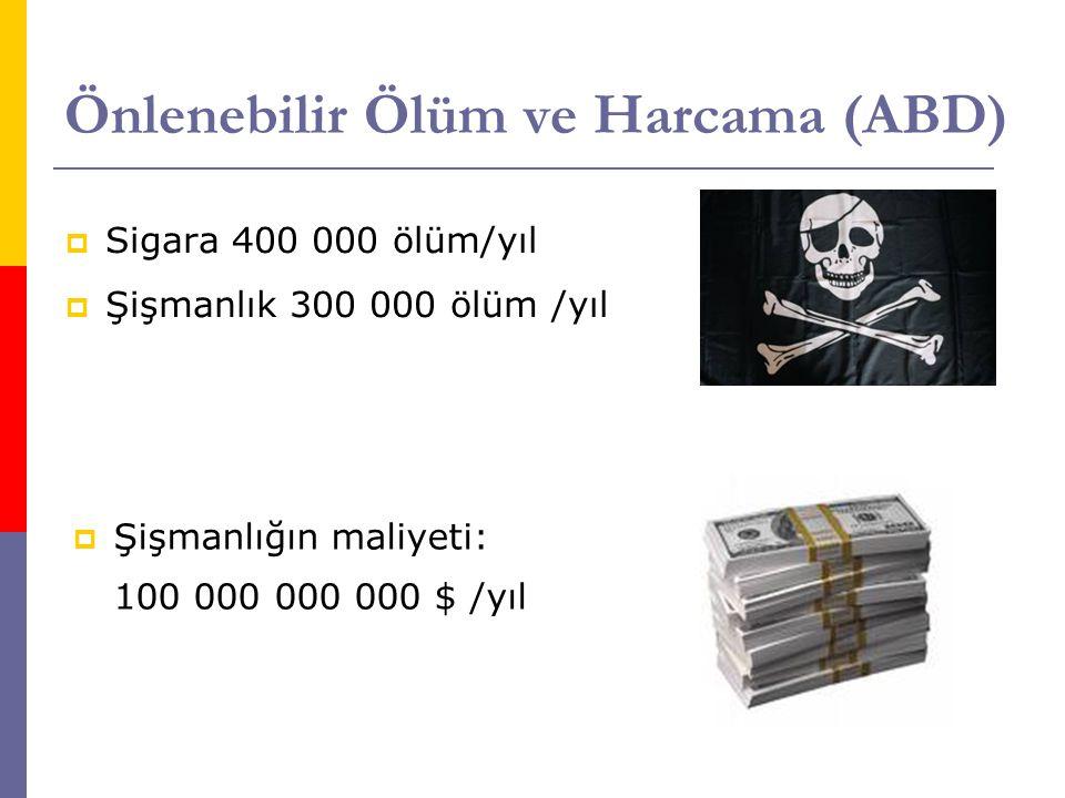 Önlenebilir Ölüm ve Harcama (ABD)  Sigara 400 000 ölüm/yıl  Şişmanlık 300 000 ölüm /yıl  Şişmanlığın maliyeti: 100 000 000 000 $ /yıl