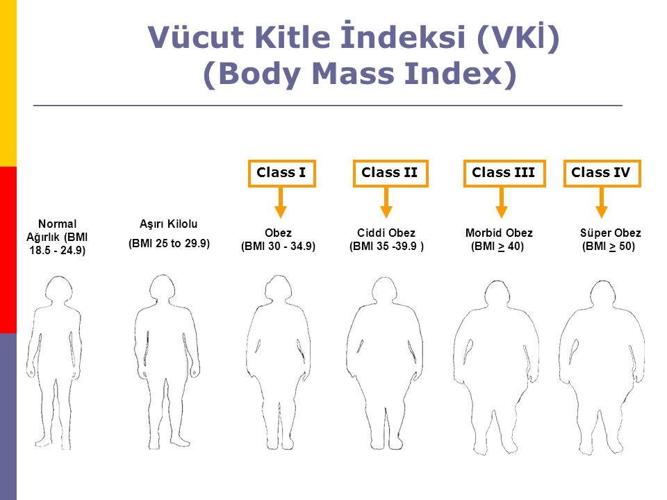 Normal Ağırlık (BMI 18.5 - 24.9) Aşırı Kilolu (BMI 25 to 29.9) Obez (BMI 30 - 34.9) Ciddi Obez (BMI 35 -39.9 ) Morbid Obez (BMI > 40) Süper Obez (BMI > 50) Class IClass IIClass III Vücut Kitle İndeksi (VK İ ) (Body Mass Index) Class IV