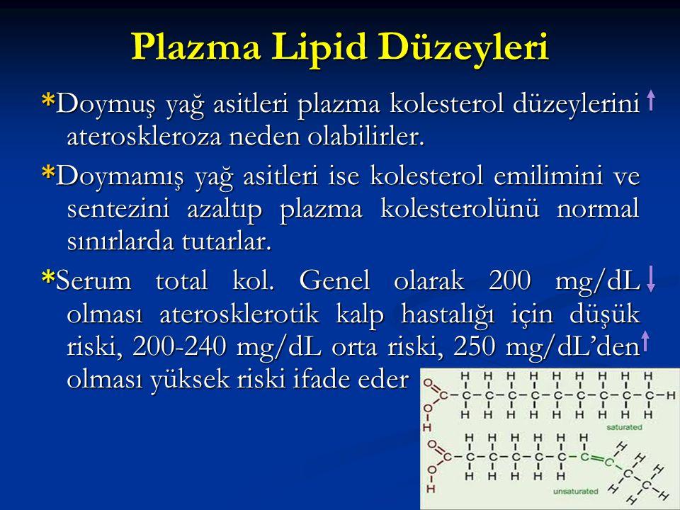 Plazma Lipid Düzeyleri *Doymuş yağ asitleri plazma kolesterol düzeylerini ateroskleroza neden olabilirler. *Doymamış yağ asitleri ise kolesterol emili