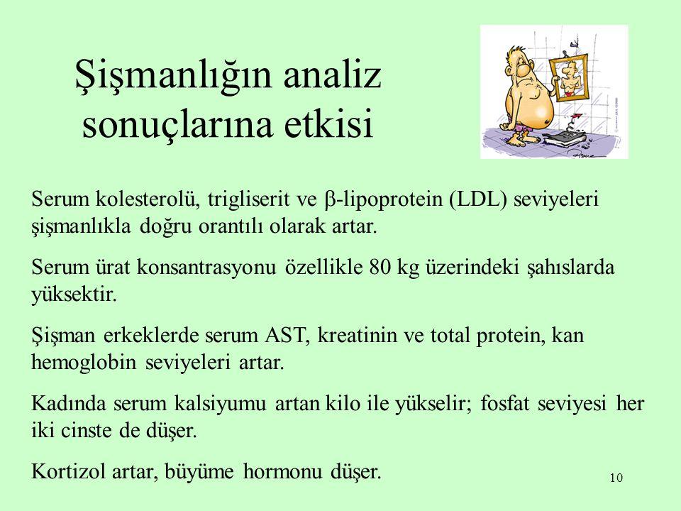 10 Şişmanlığın analiz sonuçlarına etkisi Serum kolesterolü, trigliserit ve  -lipoprotein (LDL) seviyeleri şişmanlıkla doğru orantılı olarak artar. Se