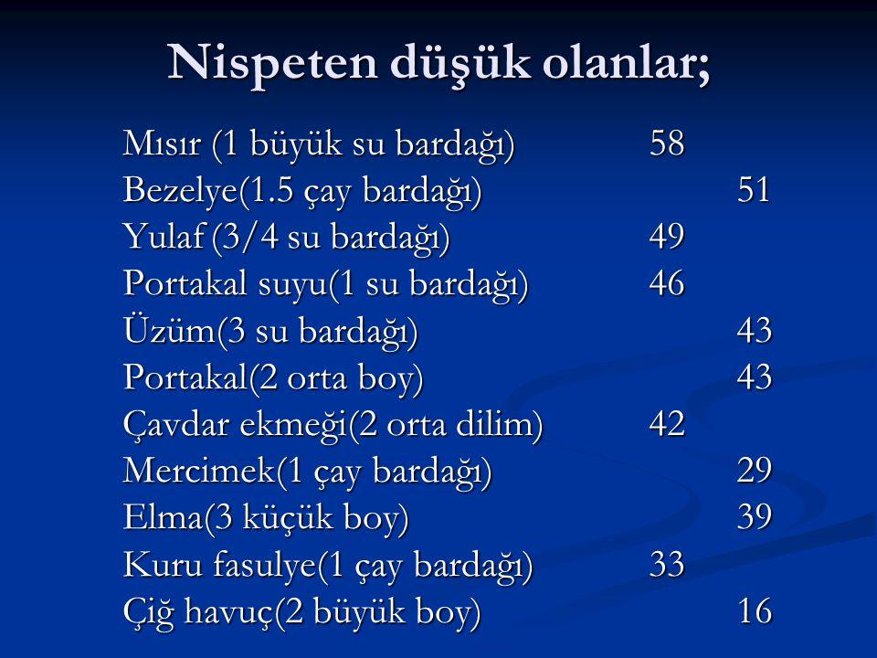 Nispeten düşük olanlar; Mısır(1 büyük su bardağı)58 Bezelye(1.5 çay bardağı)51 Yulaf(3/4 su bardağı)49 Portakal suyu(1 su bardağı)46 Üzüm(3 su bardağı)43 Portakal(2 orta boy)43 Çavdar ekmeği(2 orta dilim)42 Mercimek(1 çay bardağı)29 Elma(3 küçük boy)39 Kuru fasulye(1 çay bardağı)33 Çiğ havuç(2 büyük boy)16