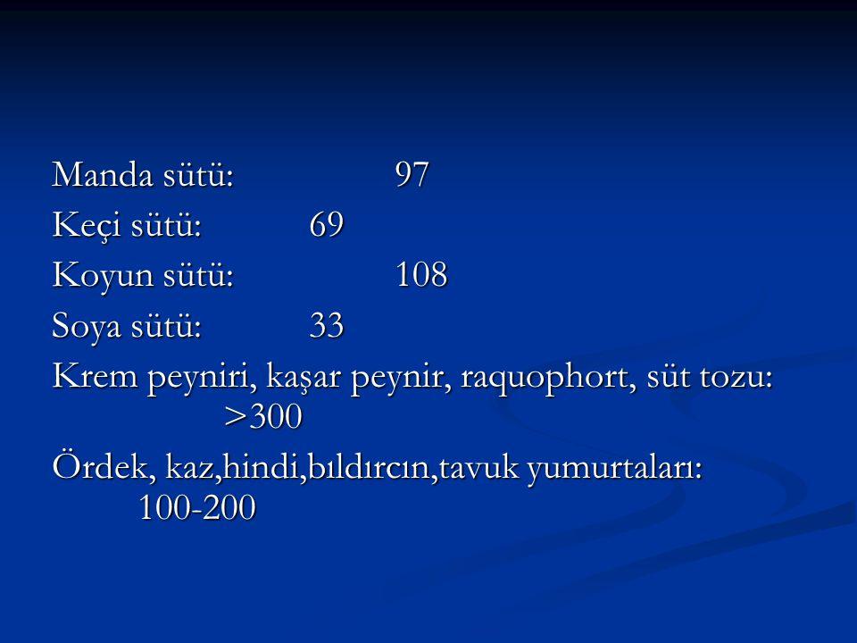 Manda sütü: 97 Keçi sütü: 69 Koyun sütü: 108 Soya sütü: 33 Krem peyniri, kaşar peynir, raquophort, süt tozu: >300 Ördek, kaz,hindi,bıldırcın,tavuk yumurtaları: 100-200