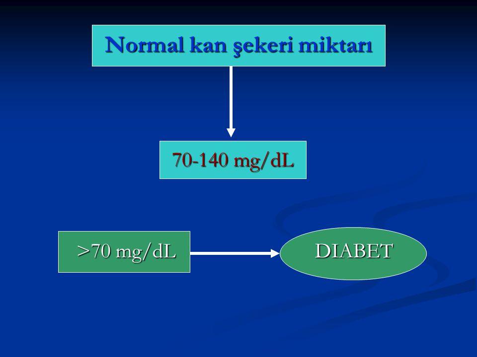 Normal kan şekeri miktarı 70-140 mg/dL >70 mg/dLDIABET