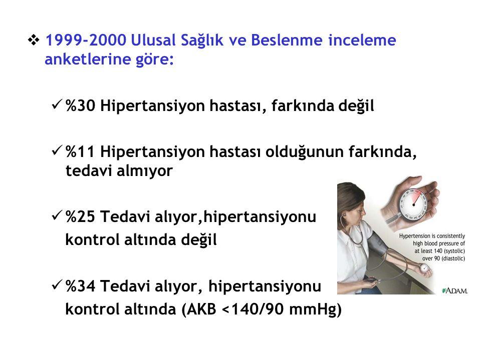  Türkiye'de erişkin nüfusun % 33'ü (12 milyon erişkin) etkilenmekte  TEK HARF çalışması, 31 yaş üzerinde 8.8 milyon kişide şiddetli hipertansiyona işaret etmekte  Halen tedavi alan her 3 erkek ve 4 kadından 1 tanesinde kan basıncı kontrol altında