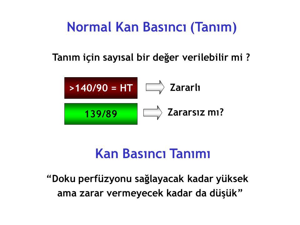 Kan Basıncı Hedefi (JNC VII) Komplike olmayan HT< 140/90 mmHg Diabetes Mellitus< 130/80 mmHg Hedef Organ Hasarı< 130/80 mmHg Proteinüri > 1gr< 125/75 mmHg