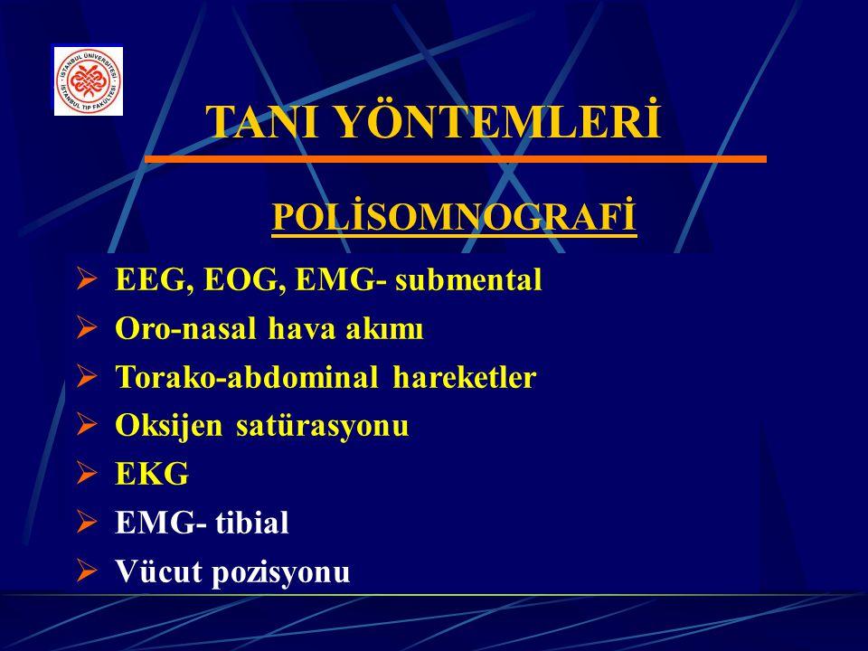 TANI YÖNTEMLERİ  EEG, EOG, EMG- submental  Oro-nasal hava akımı  Torako-abdominal hareketler  Oksijen satürasyonu  EKG  EMG- tibial  Vücut pozisyonu POLİSOMNOGRAFİ
