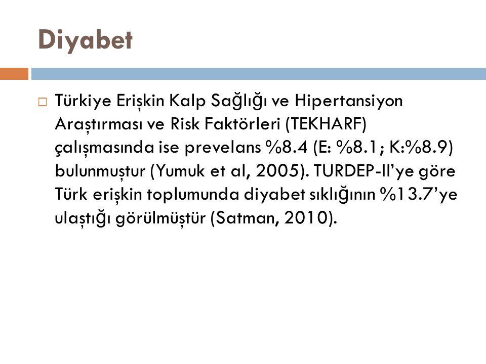 Diyabet  Türkiye Erişkin Kalp Sa ğ lı ğ ı ve Hipertansiyon Araştırması ve Risk Faktörleri (TEKHARF) çalışmasında ise prevelans %8.4 (E: %8.1; K:%8.9)