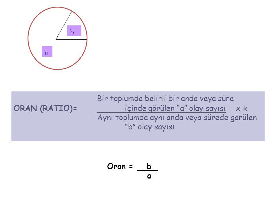 a b Bir toplumda belirli bir anda veya süre ORAN (RATIO)= içinde görülen a olay sayısıx k Aynı toplumda aynı anda veya sürede görülen b olay sayısı Oran = b a