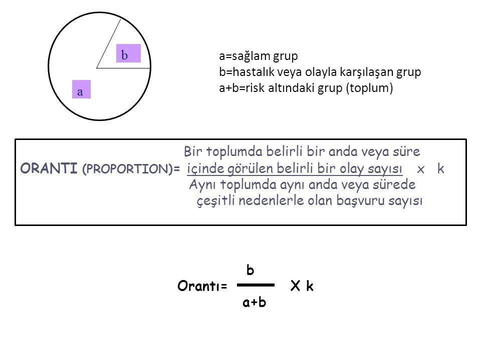 a b a=sağlam grup b=hastalık veya olayla karşılaşan grup a+b=risk altındaki grup (toplum) b Orantı= X k a+b Bir toplumda belirli bir anda veya süre ORANTI (PROPORTION) = içinde görülen belirli bir olay sayısı x k Aynı toplumda aynı anda veya sürede çeşitli nedenlerle olan başvuru sayısı