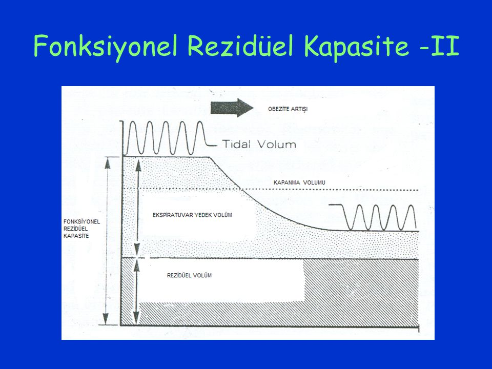 Fonksiyonel Rezidüel Kapasite -II