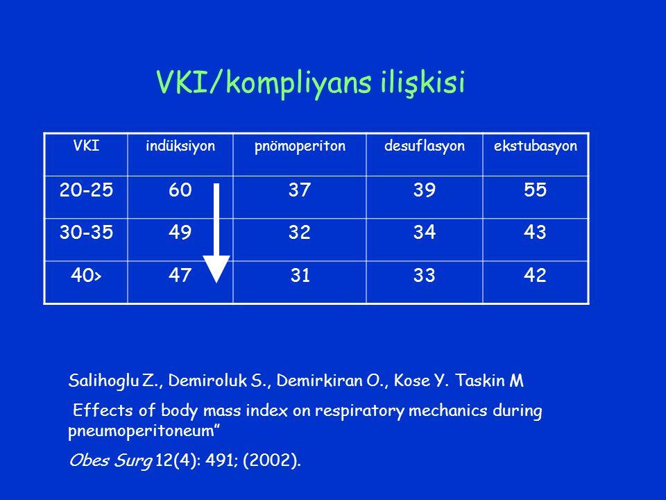 VKIindüksiyonpnömoperitondesuflasyonekstubasyon 20-2560373955 30-3549323443 40>47313342 VKI/kompliyans ilişkisi Salihoglu Z., Demiroluk S., Demirkiran