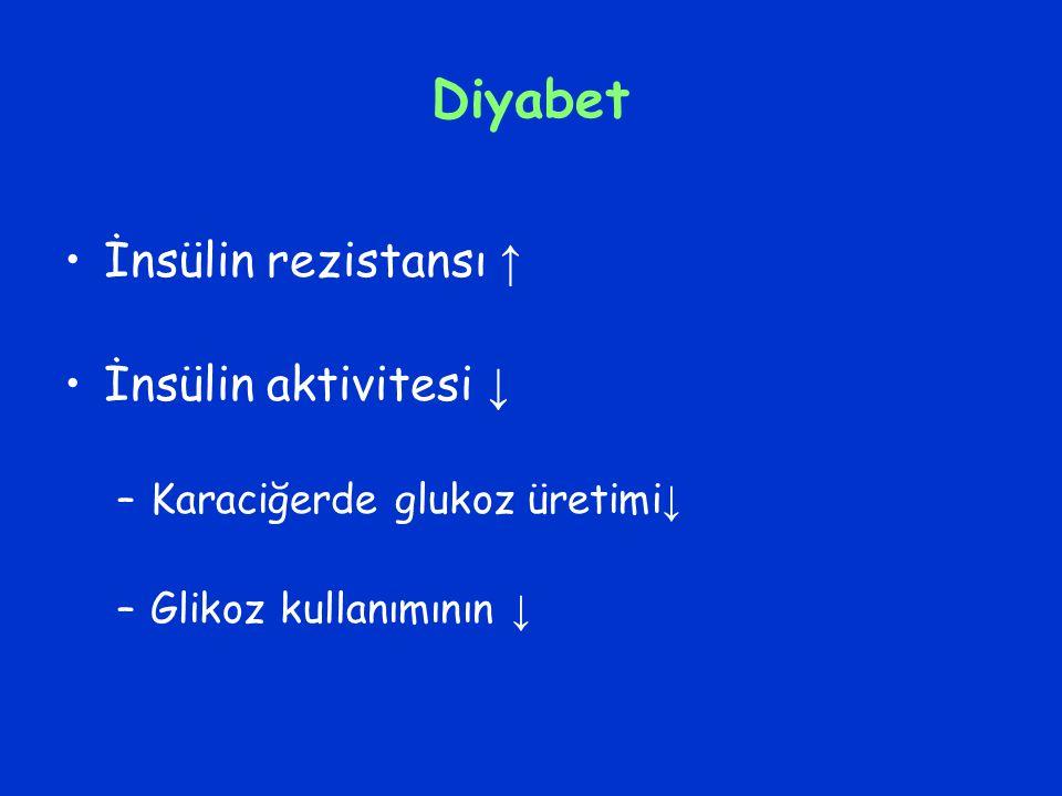 Diyabet İnsülin rezistansı ↑ İnsülin aktivitesi ↓ –Karaciğerde glukoz üretimi ↓ –Glikoz kullanımının ↓